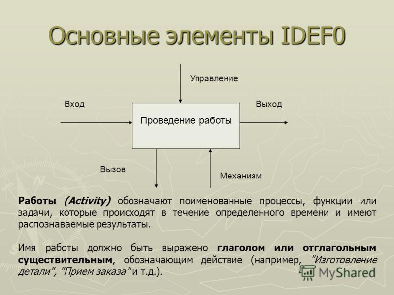 Основные элементы IDEF0 Проведение работы Механизм Вход Управление Выход Вызов Работы (Activity) обозначают поименованные процессы, функции или задачи, которые происходят в течение определенного времени и имеют распознаваемые результаты. Имя работы д