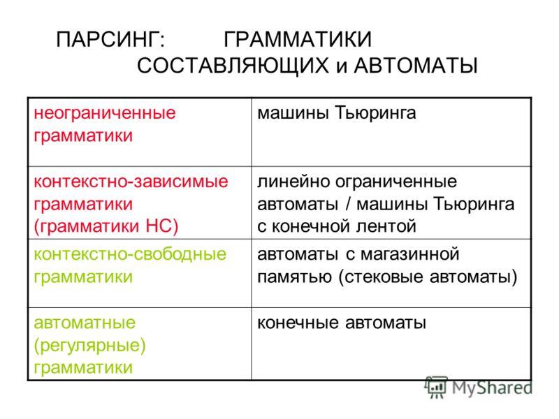 ПАРСИНГ:ГРАММАТИКИ СОСТАВЛЯЮЩИХ и АВТОМАТЫ неограниченные грамматики машины Тьюринга контекстно-зависимые грамматики (грамматики НС) линейно ограниченные автоматы / машины Тьюринга с конечной лентой контекстно-свободные грамматики автоматы с магазинн