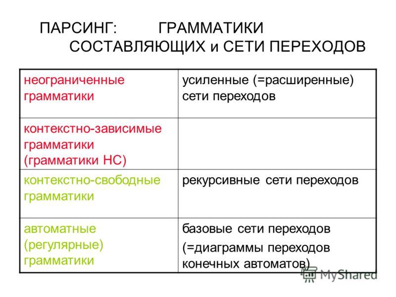 ПАРСИНГ:ГРАММАТИКИ СОСТАВЛЯЮЩИХ и СЕТИ ПЕРЕХОДОВ неограниченные грамматики усиленные (=расширенные) сети переходов контекстно-зависимые грамматики (грамматики НС) контекстно-свободные грамматики рекурсивные сети переходов автоматные (регулярные) грам