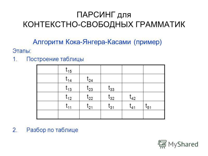 ПАРСИНГ для КОНТЕКСТНО-СВОБОДНЫХ ГРАММАТИК Алгоритм Кока-Янгера-Касами (пример) Этапы: 1.Построение таблицы 2.Разбор по таблице t 15 t 14 t 24 t 13 t 23 t 33 t 12 t 22 t 32 t 42 t 11 t 21 t 31 t 41 t 51