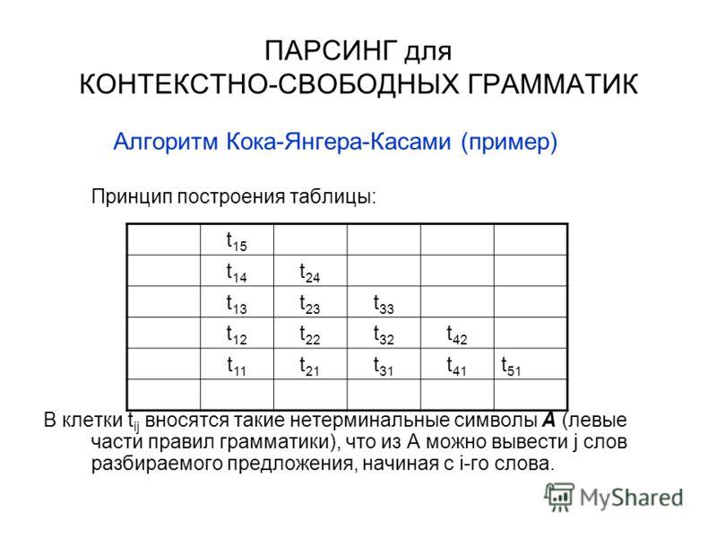 ПАРСИНГ для КОНТЕКСТНО-СВОБОДНЫХ ГРАММАТИК Алгоритм Кока-Янгера-Касами (пример) Принцип построения таблицы: В клетки t ij вносятся такие нетерминальные символы A (левые части правил грамматики), что из A можно вывести j слов разбираемого предложения,