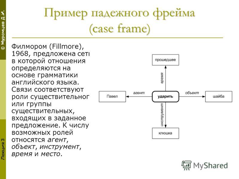 © Муромцев Д.И. Лекция 3 Пример падежного фрейма (case frame) Филмором (Fillmore), 1968, предложена сеть, в которой отношения определяются на основе грамматики английского языка. Связи соответствуют роли существительного или группы существительных, в