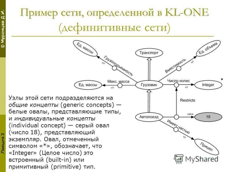 © Муромцев Д.И. Лекция 3 Пример сети, определенной в KL-ONE Пример сети, определенной в KL-ONE (дефинитивные сети) Узлы этой сети подразделяются на общие концепты (generic concepts) белые овалы, представляющие типы, и индивидуальные концепты (individ