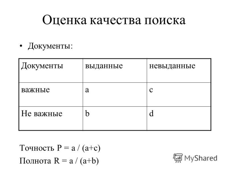 Оценка качества поиска Документы: Точность P = a / (a+c) Полнота R = a / (a+b) Документывыданныеневыданные важныеac Не важныеbd