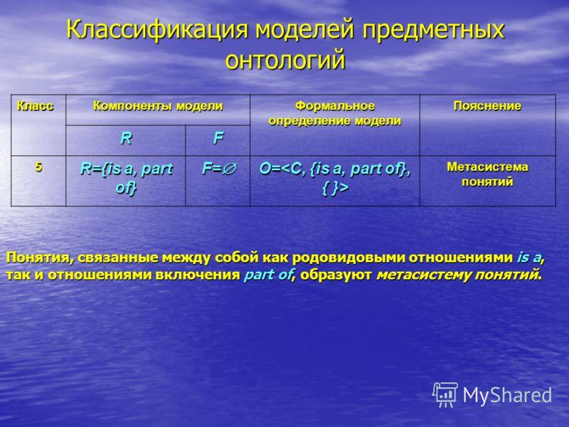 Классификация моделей предметных онтологий Класс Компоненты модели Формальное определение модели Пояснение RF 5 R={is a, part of} F= F= O= O= Метасистема понятий Понятия, связанные между собой как родовидовыми отношениями is a, так и отношениями вклю