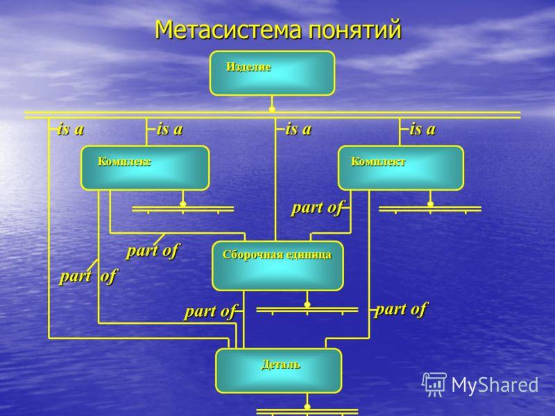 Метасистема понятий part of is a is a is a Изделие Комплекс Комплект Сборочная единица Деталь part of part of part of