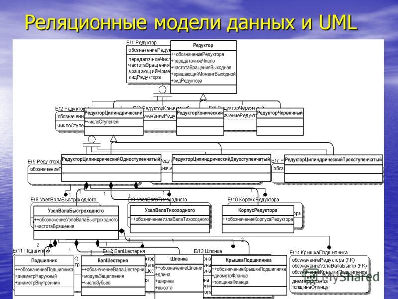 Реляционные модели данных и UML