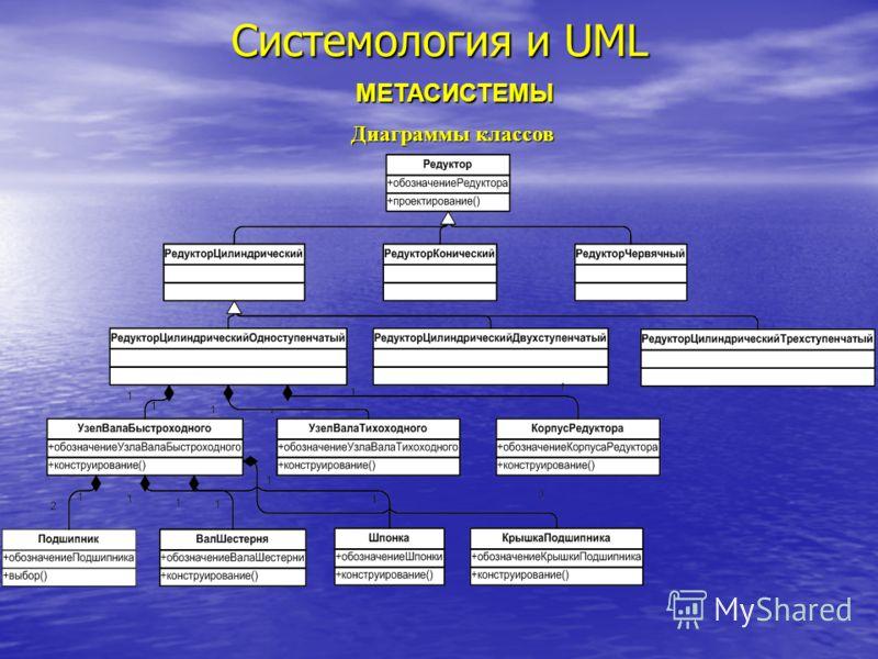 Системология и UML МЕТАСИСТЕМЫ Диаграммы классов