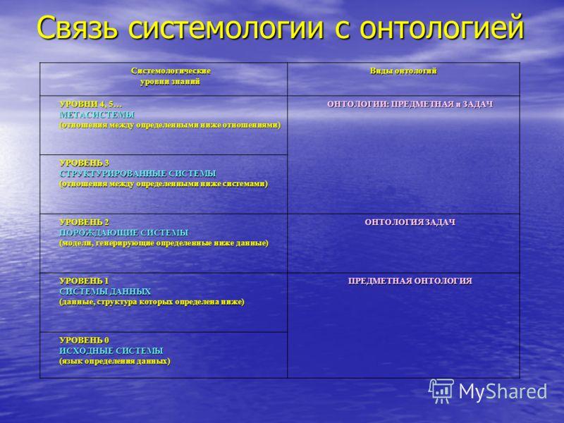 Связь системологии с онтологией Системологические уровни знаний Виды онтологий УРОВНИ 4, 5… МЕТАСИСТЕМЫ (отношения между определенными ниже отношениями) ОНТОЛОГИИ: ПРЕДМЕТНАЯ и ЗАДАЧ УРОВЕНЬ 3 СТРУКТУРИРОВАННЫЕ СИСТЕМЫ (отношения между определенными