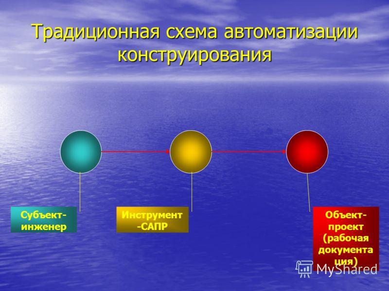 Традиционная схема автоматизации конструирования Субъект- инженер Объект- проект (рабочая документа ция) Инструмент -САПР