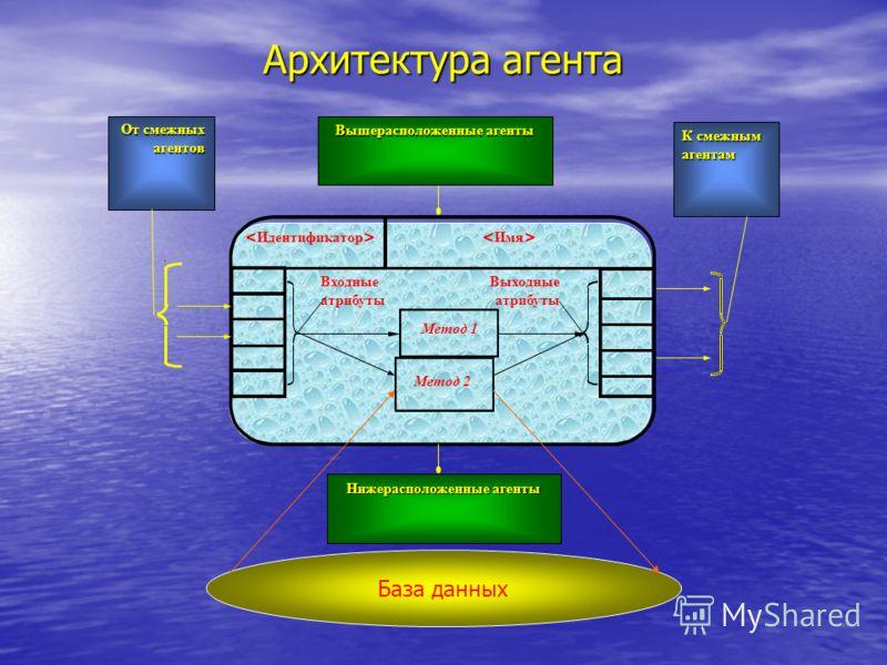 Архитектура агента Выходные атрибуты Входные атрибуты Метод 1 Метод 2 Вышерасположенные агенты Нижерасположенные агенты От смежных агентов К смежным агентам База данных