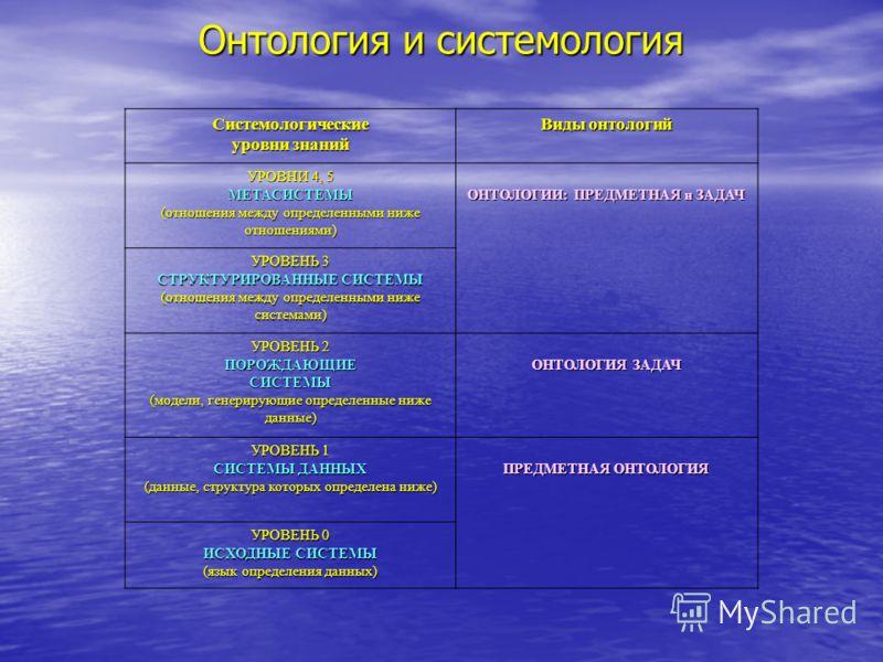 Онтология и системология Системологические уровни знаний Виды онтологий УРОВНИ 4, 5 МЕТАСИСТЕМЫ (отношения между определенными ниже отношениями) ОНТОЛОГИИ: ПРЕДМЕТНАЯ и ЗАДАЧ УРОВЕНЬ 3 СТРУКТУРИРОВАННЫЕ СИСТЕМЫ (отношения между определенными ниже сис