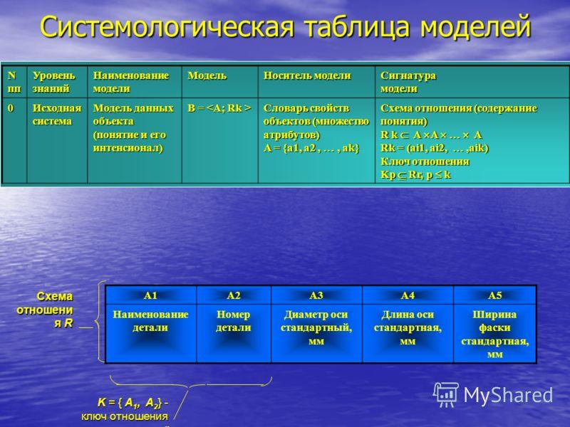 Системологическая таблица моделей Nпп Уровень знаний НаименованиемоделиМодель Носитель модели Сигнатурамодели0 Исходная система Модель данных объекта (понятие и его интенсионал) B = B = Словарь свойств объектов (множество атрибутов) A = {a1, a2,, ak}