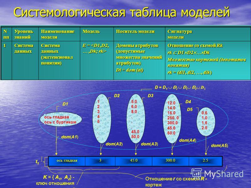 Системологическая таблица моделей Nпп Уровень знаний НаименованиемоделиМодель Носитель модели Сигнатурамодели1 Система данных (экстенсионал понятия) E = E = Домены атрибутов (допустимые множества значений атрибутов) Di = dom (ai) Отношение со схемой