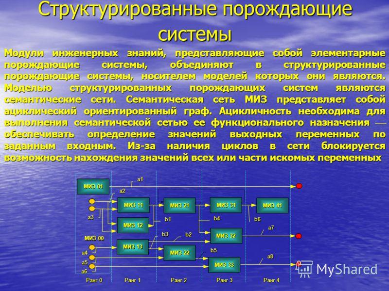 Структурированные порождающие системы Модули инженерных знаний, представляющие собой элементарные порождающие системы, объединяют в структурированные порождающие системы, носителем моделей которых они являются. Моделью структурированных порождающих с