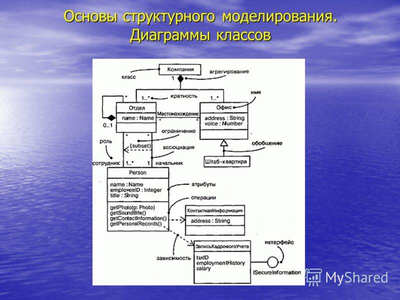 Основы структурного моделирования. Диаграммы классов