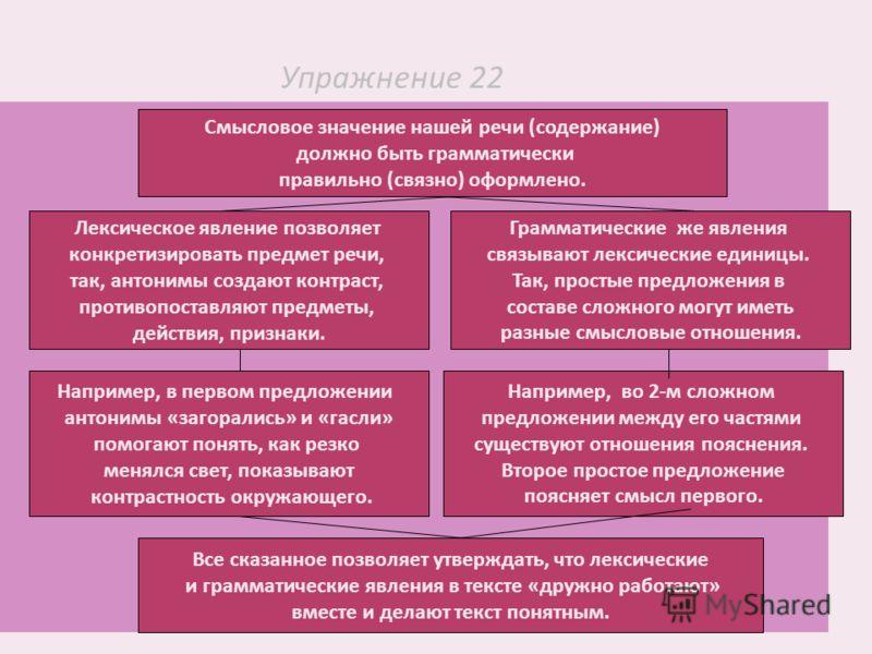 Упражнение 22 Смысловое значение нашей речи (содержание) должно быть грамматически правильно (связно) оформлено. Лексическое явление позволяет конкретизировать предмет речи, так, антонимы создают контраст, противопоставляют предметы, действия, призна