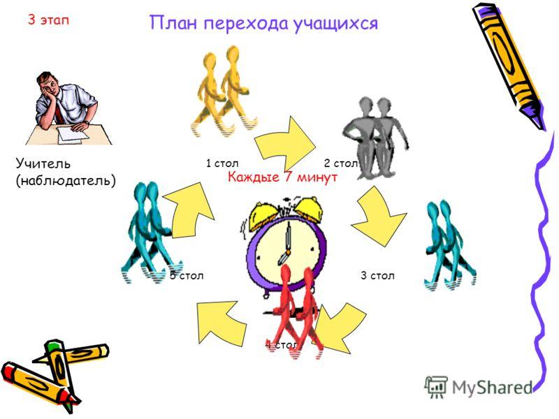 2 стол 3 стол 4 стол 5 стол 1 стол Учитель (наблюдатель) Каждые 7 минут План перехода учащихся 3 этап