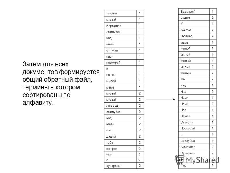 Затем для всех документов формируется общий обратный файл, термины в котором сортированы по алфавиту. Бармалей1 дадим2 К1 конфет2 Людоед2 маме 1 Милой1 милый1 Милый1 милый 2 Милый2 Мы2 над1 Над2 Нами1 2 Нас1 Нашей1 Отпусти1 Поскорей1 с2 смилуйся 1 См