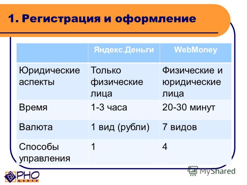 Электронные кошельки 1. Регистрация и оформление 2. Размещение на сайте 3. Обслуживание 4. Публичная отчетность