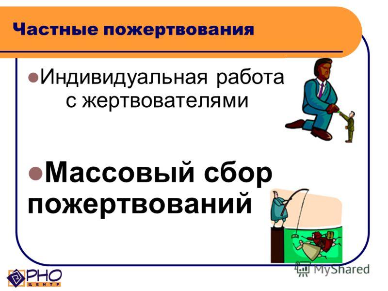 Фандрайзинг Бизнес НКО НАСЕЛЕНИЕ (сбор частных пожертвований ) Государство