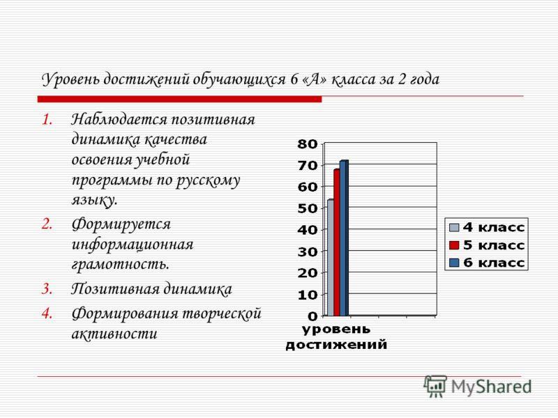 Уровень достижений обучающихся 6 «А» класса за 2 года 1.Наблюдается позитивная динамика качества освоения учебной программы по русскому языку. 2.Формируется информационная грамотность. 3.Позитивная динамика 4.Формирования творческой активности