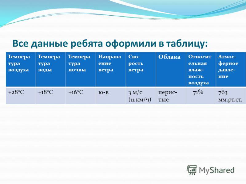 Все данные ребята оформили в таблицу: Темпера тура воздуха Темпера тура воды Темпера тура почвы Направл ение ветра Ско- рость ветра Облака Относит ельная влаж- ность воздуха Атмос- ферное давле- ние +28°С+18°С+16°Сю-в3 м/с (11 км/ч) перис- тые 71%763