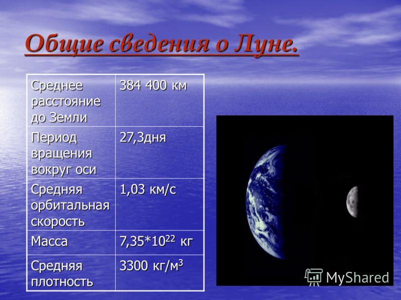 Общие сведения о Луне. Среднее расстояние до Земли 384 400 км Период вращения вокруг оси 27,3дня Средняя орбитальная скорость 1,03 км/с Масса 7,35*10 22 кг Средняя плотность 3300 кг/м 3
