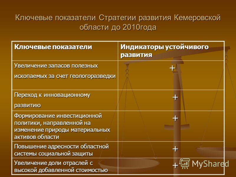 Ключевые показатели Стратегии развития Кемеровской области до 2010года Ключевые показатели Индикаторы устойчивого развития Увеличение запасов полезных ископаемых за счет геологоразведки + Переход к инновационному развитию + Формирование инвестиционно