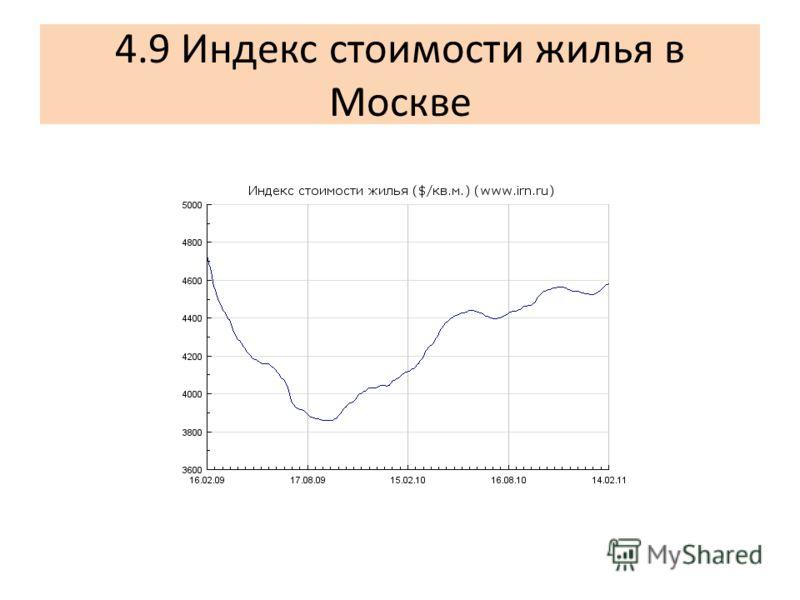 4.9 Индекс стоимости жилья в Москве