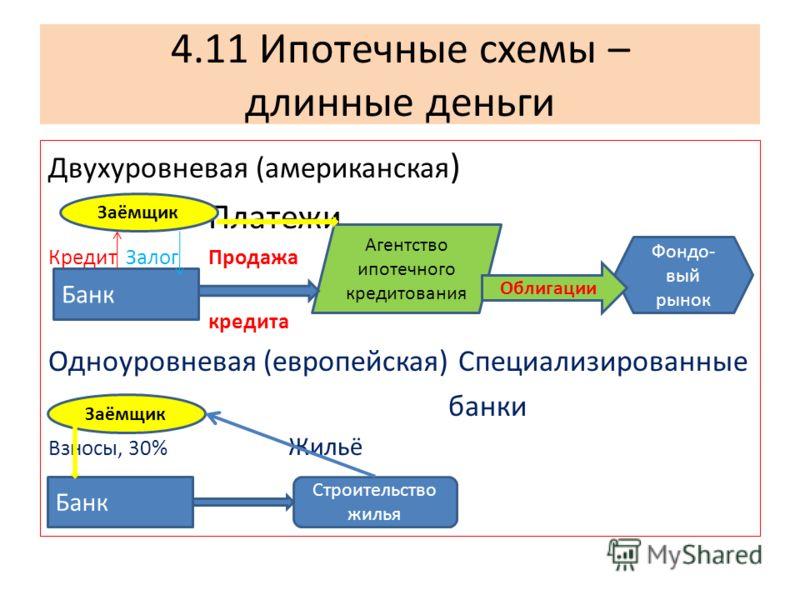 4.11 Ипотечные схемы – длинные