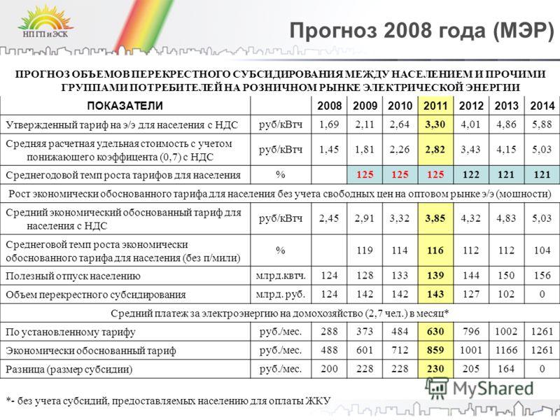 Прогноз 2008 года (МЭР) ПРОГНОЗ ОБЪЕМОВ ПЕРЕКРЕСТНОГО СУБСИДИРОВАНИЯ МЕЖДУ НАСЕЛЕНИЕМ И ПРОЧИМИ ГРУППАМИ ПОТРЕБИТЕЛЕЙ НА РОЗНИЧНОМ РЫНКЕ ЭЛЕКТРИЧЕСКОЙ ЭНЕРГИИ ПОКАЗАТЕЛИ 2008200920102011201220132014 Утвержденный тариф на э/э для населения с НДС руб/к