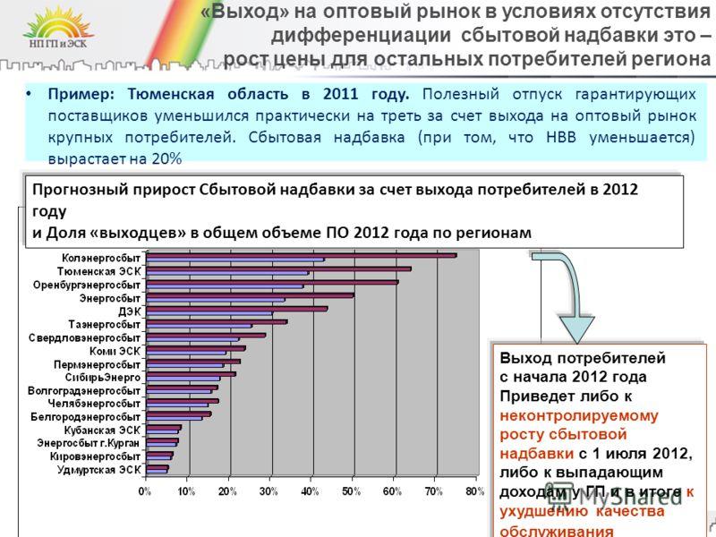 «Выход» на оптовый рынок в условиях отсутствия дифференциации сбытовой надбавки это – рост цены для остальных потребителей региона 14 Пример: Тюменская область в 2011 году. Полезный отпуск гарантирующих поставщиков уменьшился практически на треть за