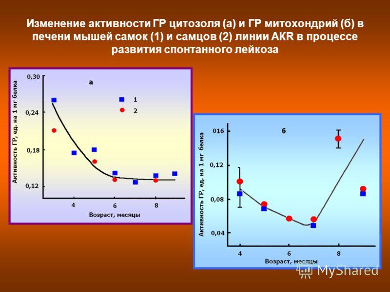Изменение активности ГР цитозоля (а) и ГР митохондрий (б) в печени мышей самок (1) и самцов (2) линии АКR в процессе развития спонтанного лейкоза
