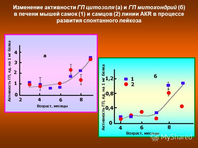 Изменение активности ГП цитозоля (а) и ГП митохондрий (б) в печени мышей самок (1) и самцов (2) линии АКR в процессе развития спонтанного лейкоза