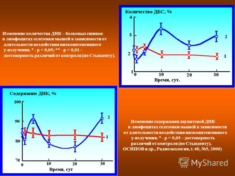 Изменение количества ДНК – белковых сшивок в лимфоцитах селезенки мышей в зависимости от длительности воздействия низкоинтенсивного -излучения. * - р < 0,05; ** - р < 0,01 – достоверность различий от контроля (по Стьюденту). Изменение содержания двун