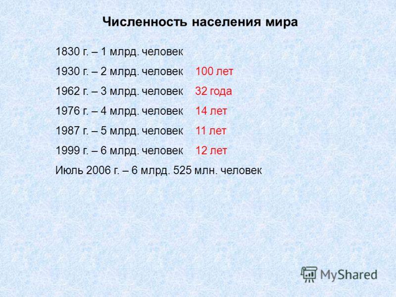 Численность населения мира 1830 г. – 1 млрд. человек 1930 г. – 2 млрд. человек 100 лет 1962 г. – 3 млрд. человек 32 года 1976 г. – 4 млрд. человек 14 лет 1987 г. – 5 млрд. человек 11 лет 1999 г. – 6 млрд. человек 12 лет Июль 2006 г. – 6 млрд. 525 млн