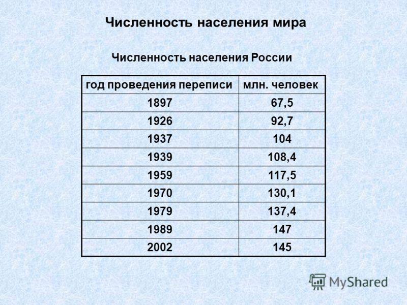 Скачать Базу Перепись Населения Россия