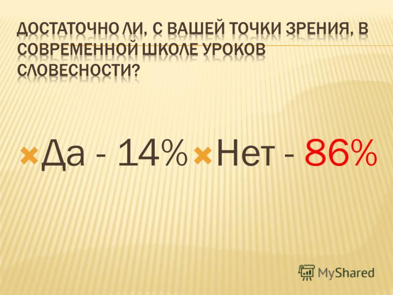 Да - 14% Нет - 86%
