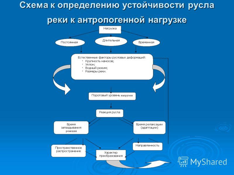Схема к определению устойчивости русла реки к антропогенной нагрузке