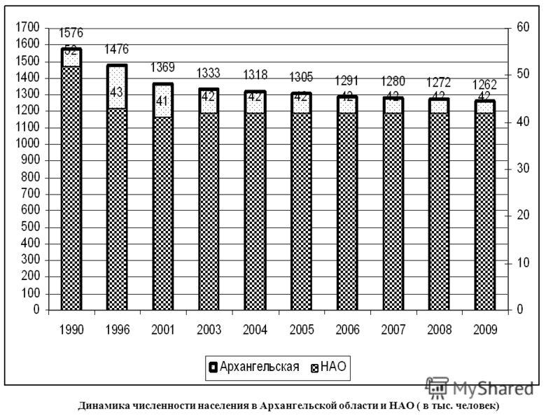 Динамика численности населения в Архангельской области и НАО ( в тыс. человек)