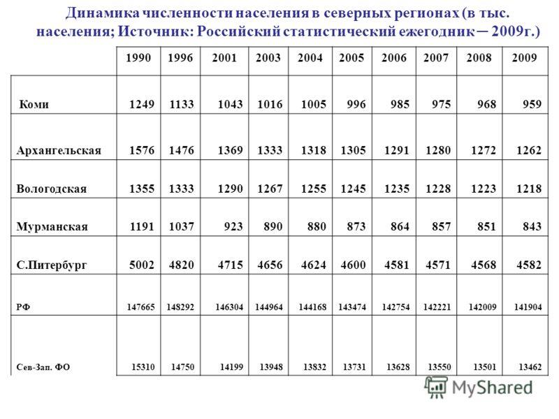 Динамика численности населения в северных регионах (в тыс. населения; Источник: Российский статистический ежегодник 2009г.) 1990199620012003200420052006200720082009 Коми12491133104310161005996985975968959 Архангельская15761476136913331318130512911280