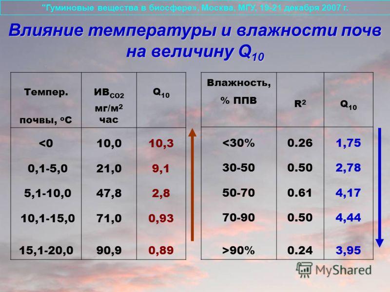 Влажность, % ППВ R2R2 Q 10 90%0.243,95 Темпер.ИВ СО2 Q 10 почвы, о С мг/м 2 час