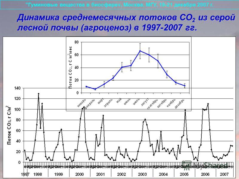 Динамика среднемесячных потоков СО 2 из серой лесной почвы (агроценоз) в 1997-2007 гг. Гуминовые вещества в биосфере», Москва, МГУ, 19-21 декабря 2007 г.