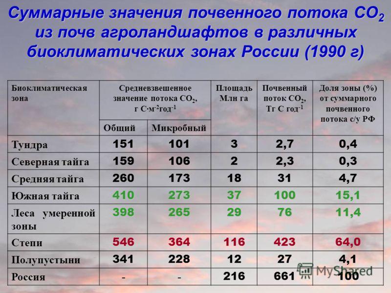 Биоклиматическая зона Средневзвешенное значение потока CO 2, г C·м -2 год -1 Площадь Млн га Почвенный поток CO 2, Tг C год -1 Доля зоны (%) от суммарного почвенного потока с/у РФ ОбщийМикробный Тундра 15110132,72,70,4 Северная тайга 15910622,32,30,3