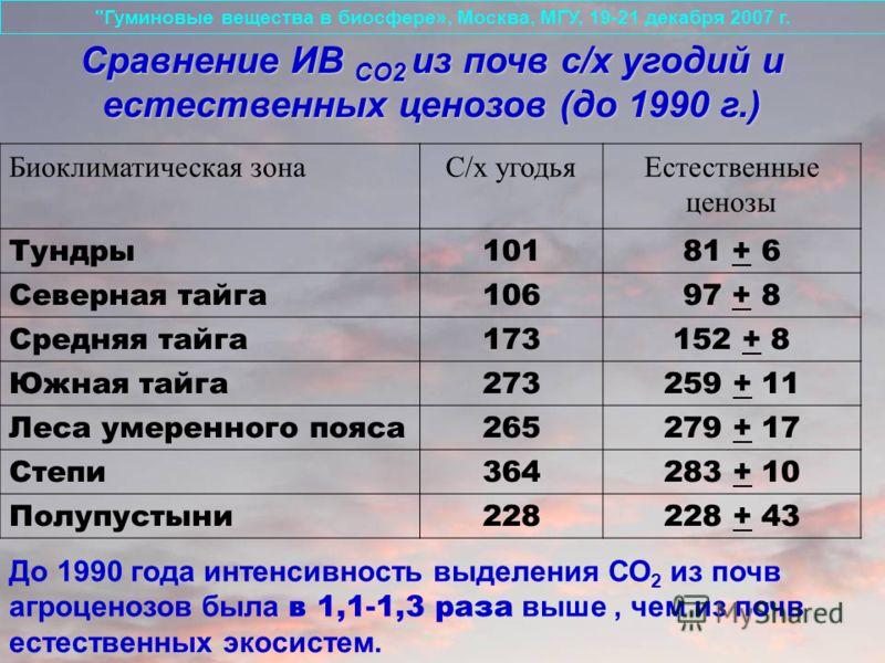 Биоклиматическая зонаС/х угодьяЕстественные ценозы Тундры10181 + 6 Северная тайга10697 + 8 Средняя тайга173152 + 8 Южная тайга273259 + 11 Леса умеренного пояса265279 + 17 Степи364283 + 10 Полупустыни228228 + 43 До 1990 года интенсивность выделения СО