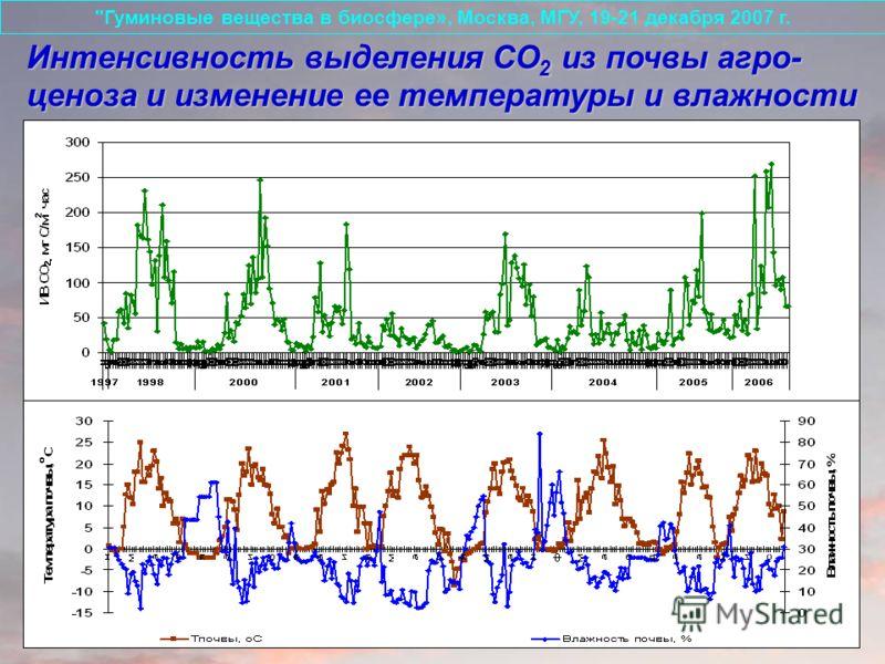 Интенсивность выделения СО 2 из почвы агро- ценоза и изменение ее температуры и влажности