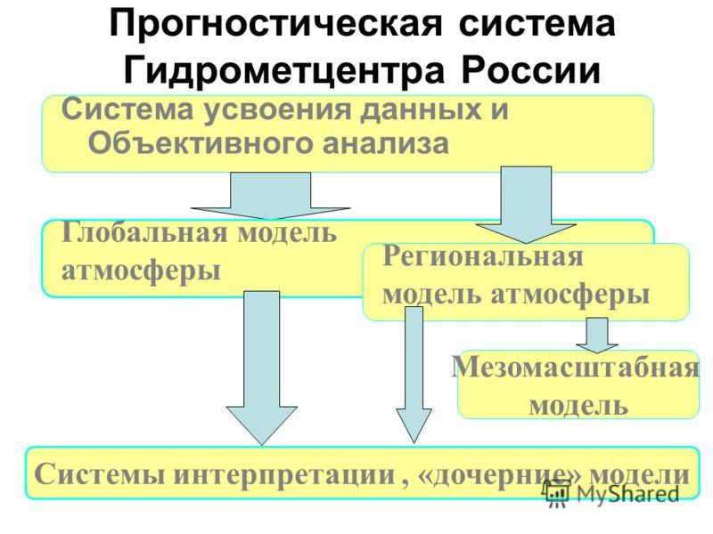 Прогностическая система Гидрометцентра России Система усвоения данных и Объективного анализа Глобальная модель атмосферы Региональная модель атмосферы Мезомасштабная модель Системы интерпретации, «дочерние» модели