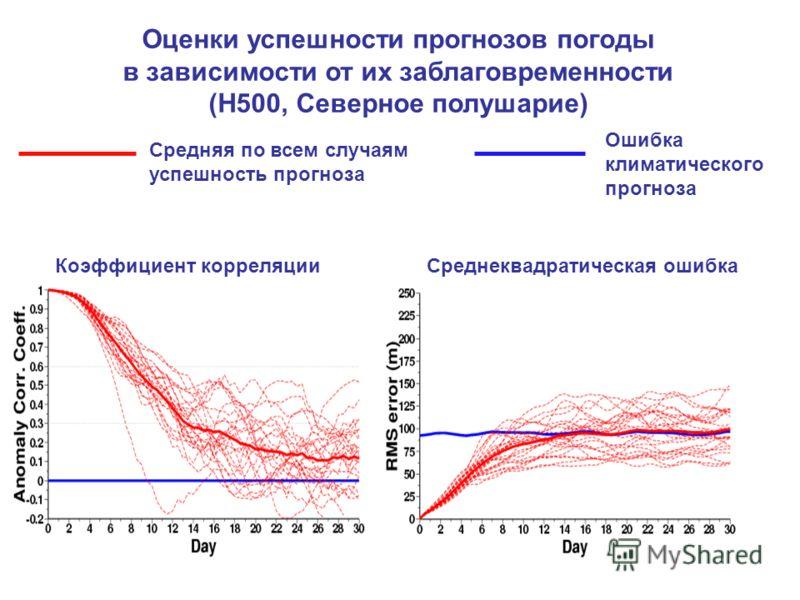 Средняя по всем случаям успешность прогноза Ошибка климатического прогноза Коэффициент корреляции Среднеквадратическая ошибка Оценки успешности прогнозов погоды в зависимости от их заблаговременности (H500, Северное полушарие)