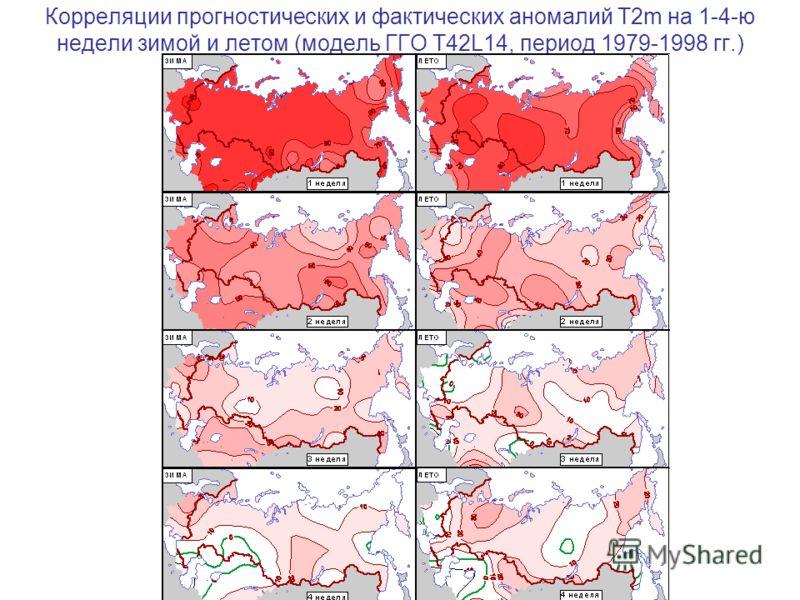 Корреляции прогностических и фактических аномалий T2m на 1-4-ю недели зимой и летом (модель ГГО T42L14, период 1979-1998 гг.)
